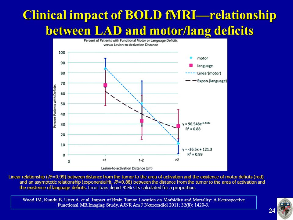 Clinical impact of BOLD fMRI—relationship between LAD and motor/lang deficits Linear relationship (R 2 =0.99) between distance from the tumor to the area of activation and the existence of motor deficits (red) and an asymptotic relationship (exponential fit, R 2 =0.88) between the distance from the tumor to the area of activation and the existence of language deficits.