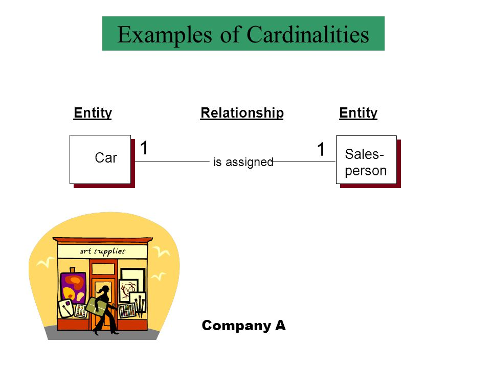 Sales- person Car Customer is assigned EntityRelationshipEntity 1 1 Examples of Cardinalities Company A