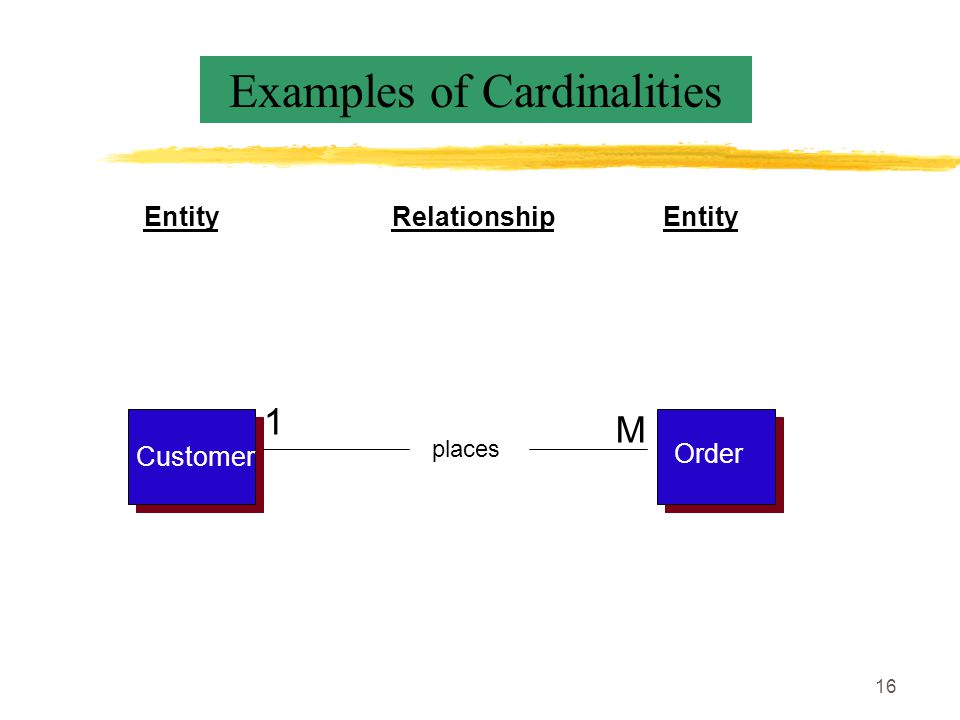 16 Customer Order places EntityRelationshipEntity M 1 Examples of Cardinalities
