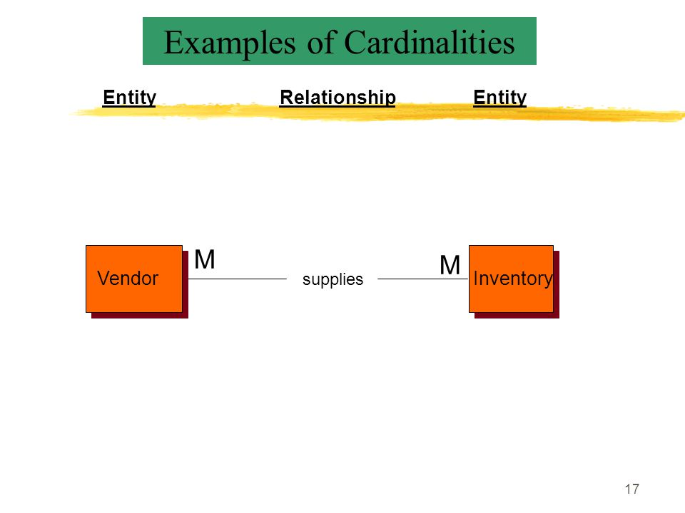 17 VendorInventory supplies EntityRelationshipEntity M M Examples of Cardinalities