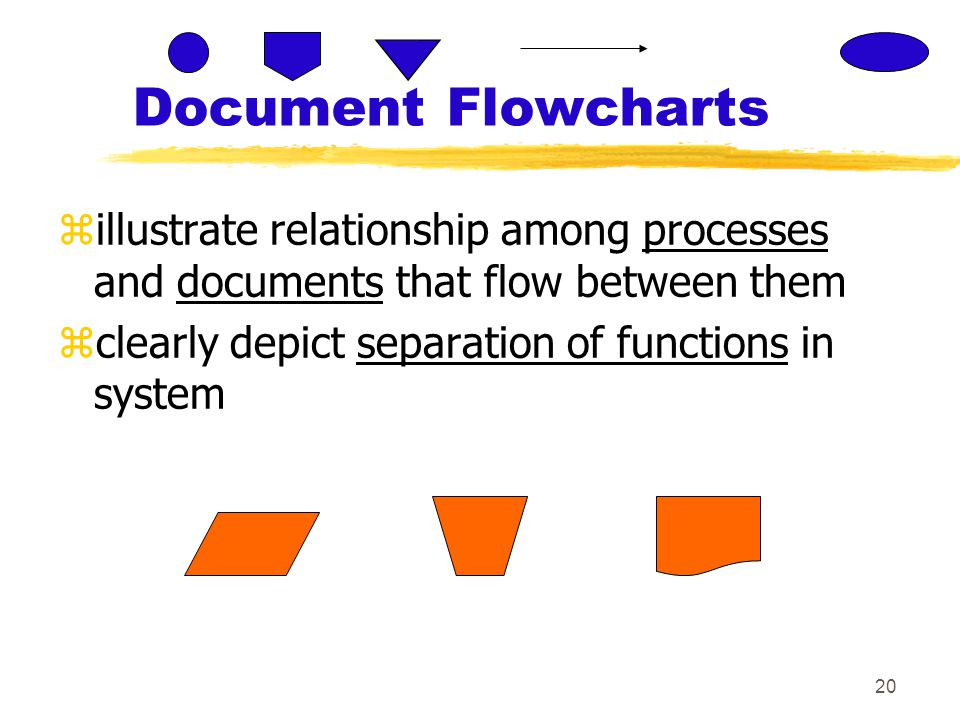 20 Document Flowcharts zillustrate relationship among processes and documents that flow between them zclearly depict separation of functions in system