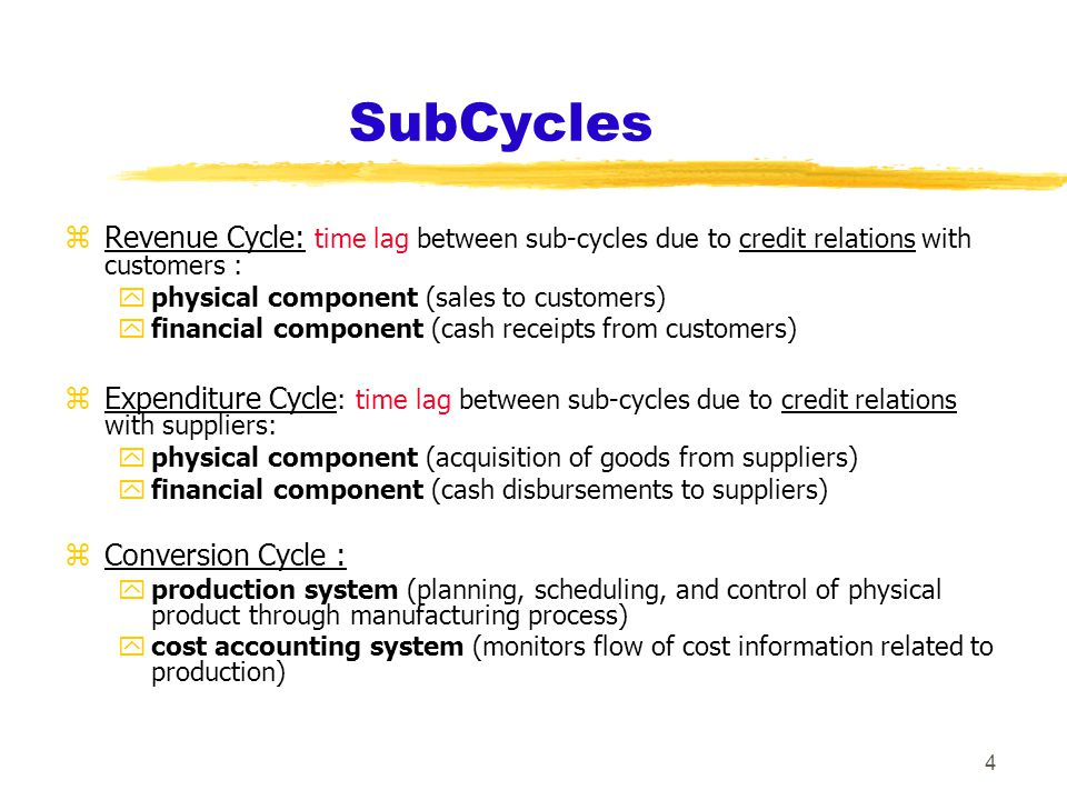 4 SubCycles zRevenue Cycle: time lag between sub-cycles due to credit relations with customers : yphysical component (sales to customers) yfinancial component (cash receipts from customers) zExpenditure Cycle : time lag between sub-cycles due to credit relations with suppliers: yphysical component (acquisition of goods from suppliers) yfinancial component (cash disbursements to suppliers) zConversion Cycle : yproduction system (planning, scheduling, and control of physical product through manufacturing process) ycost accounting system (monitors flow of cost information related to production)