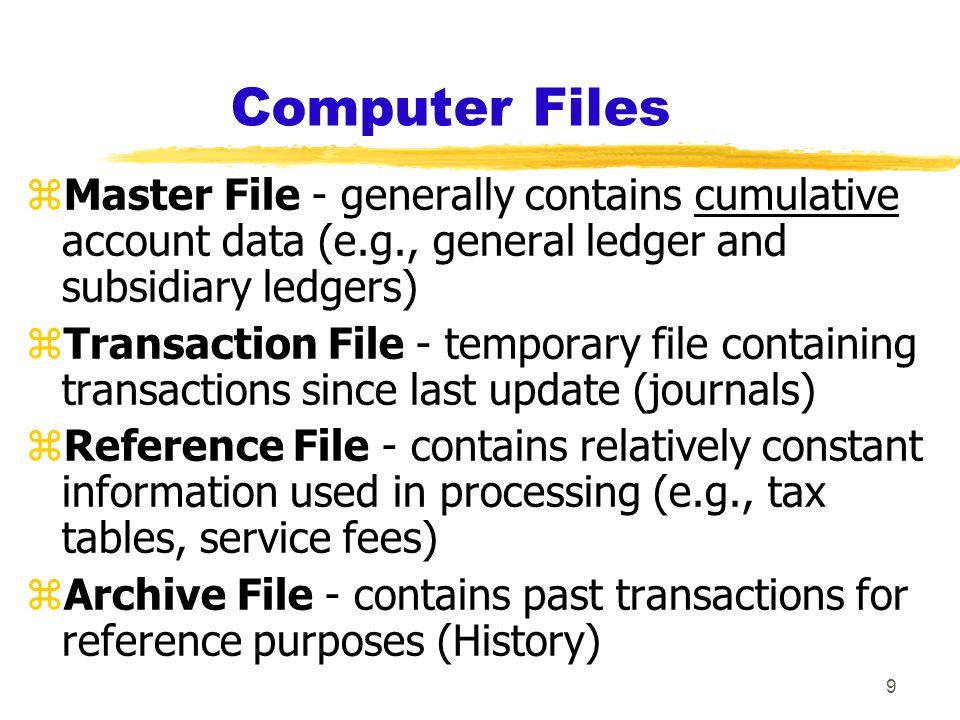 10 Documentation Techniques zFzFive common documentation techniques: 1.Entity Relationship Diagram 2.Data Flow Diagrams 3.Document Flowcharts 4.System Flowcharts 5.Program Flowcharts 6.Record Layout Diagrams