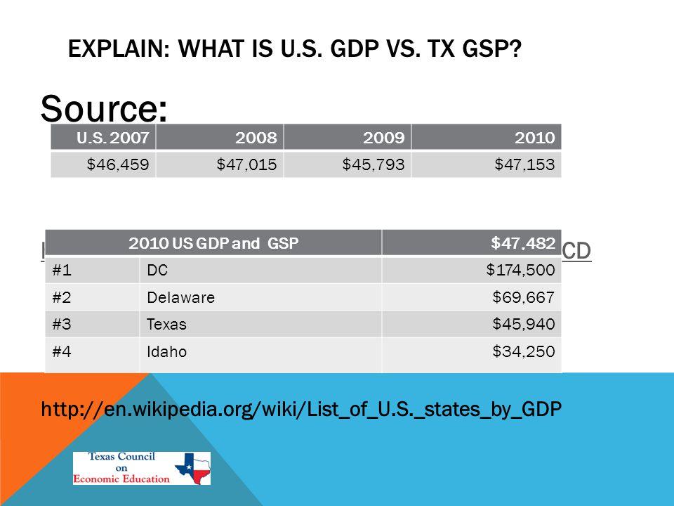 EXPLAIN: WHAT IS U.S. GDP VS. TX GSP.