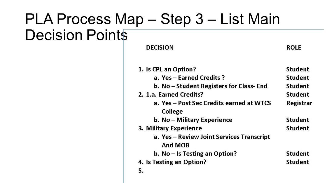 PLA Process Map – Step 3 – List Main Decision Points
