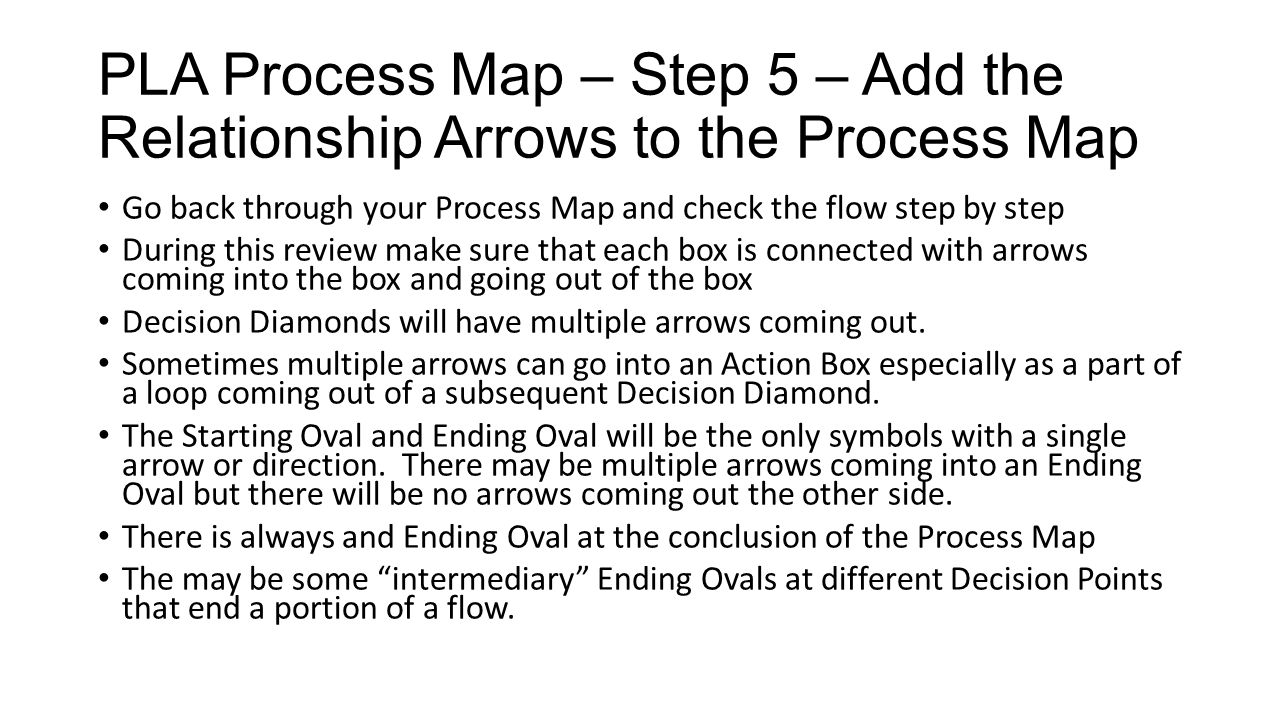 PLA Process Map – Step 5 – Add the Relationship Arrows to the Process Map Go back through your Process Map and check the flow step by step During this