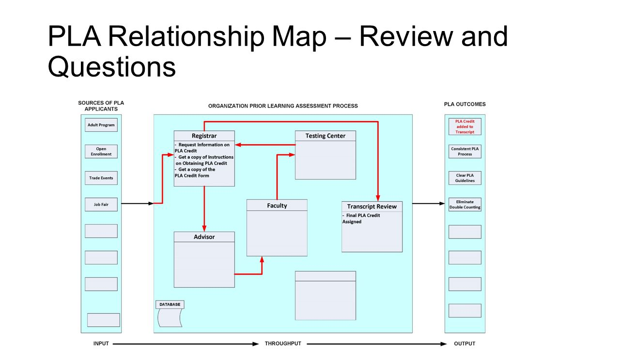 PLA Relationship Map – Review and Questions