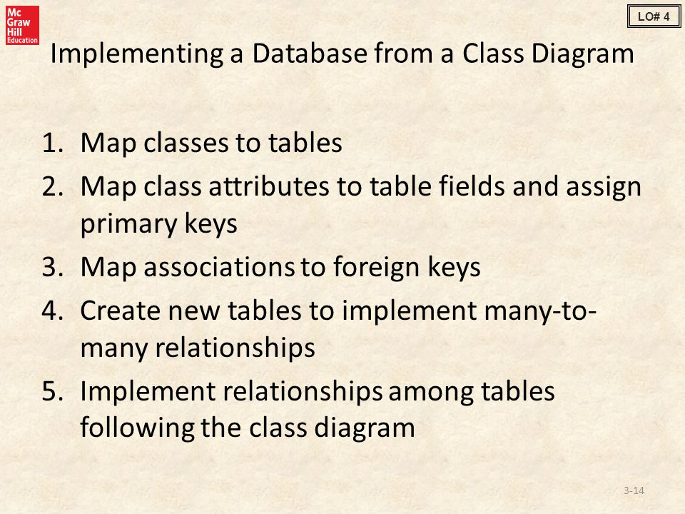 Implementing a Database from a Class Diagram 1.Map classes to tables 2.Map class attributes to table fields and assign primary keys 3.Map associations to foreign keys 4.Create new tables to implement many-to- many relationships 5.Implement relationships among tables following the class diagram 3-14 LO# 4