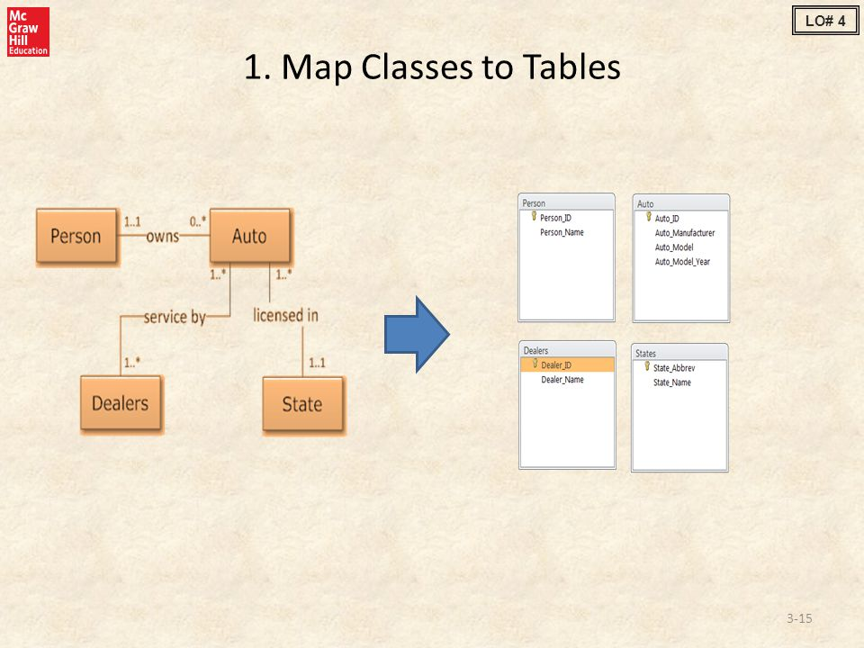 1. Map Classes to Tables 3-15 LO# 4
