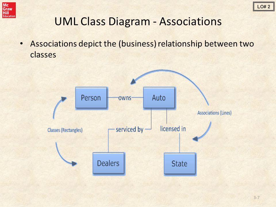 UML Class Diagram - Associations Associations depict the (business) relationship between two classes 3-7 LO# 2