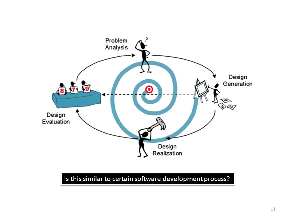 11 Is this similar to certain software development process?