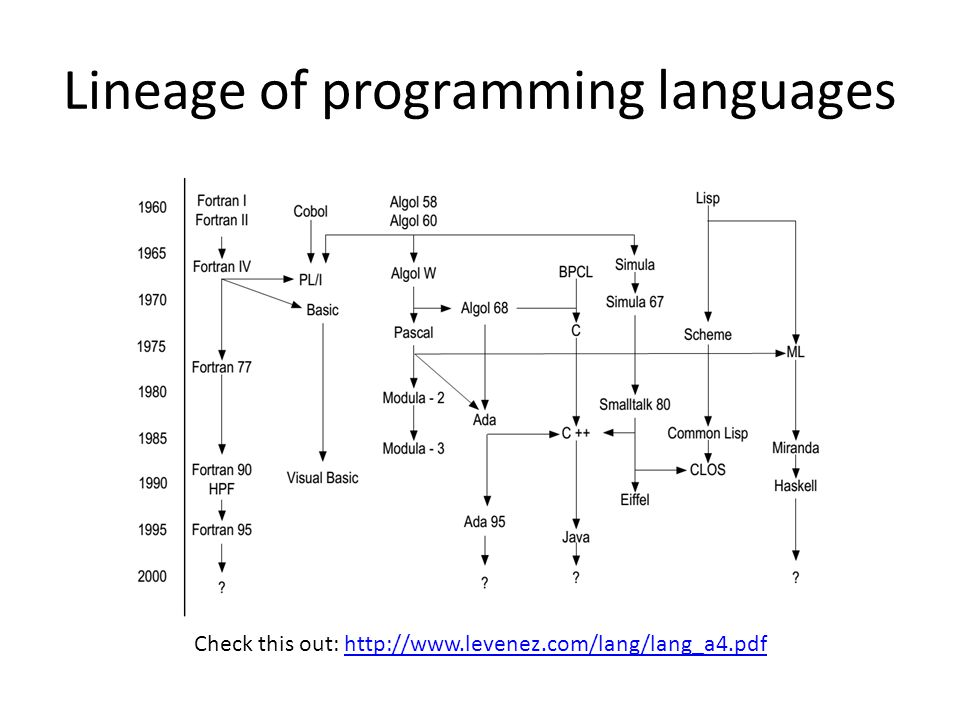 Lineage of programming languages Check this out: http://www.levenez.com/lang/lang_a4.pdfhttp://www.levenez.com/lang/lang_a4.pdf