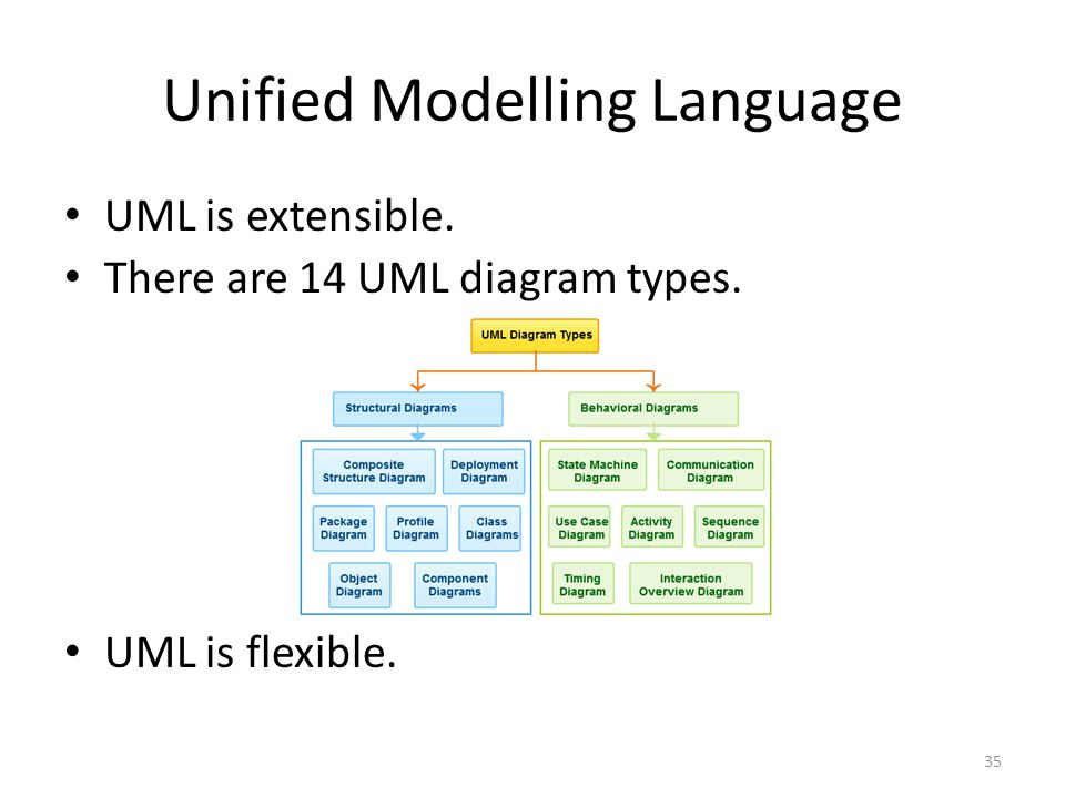 Unified Modelling Language UML is extensible. There are 14 UML diagram types. UML is flexible. 35