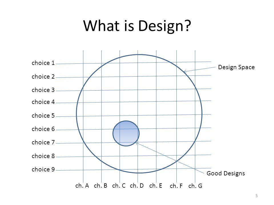 What is Design.