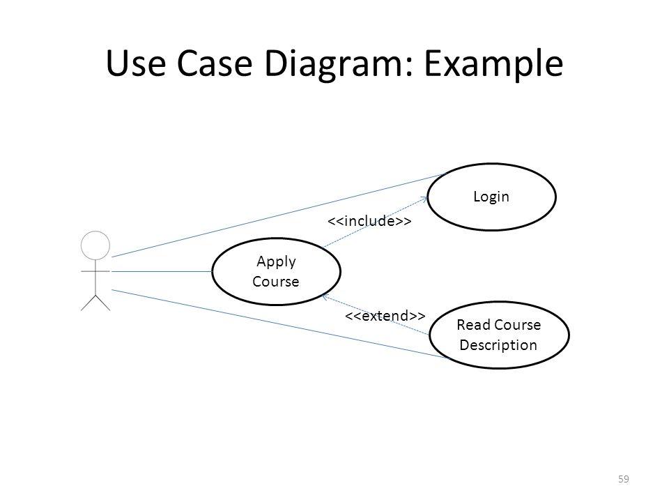 Use Case Diagram: Example 59 Apply Course Login Read Course Description >