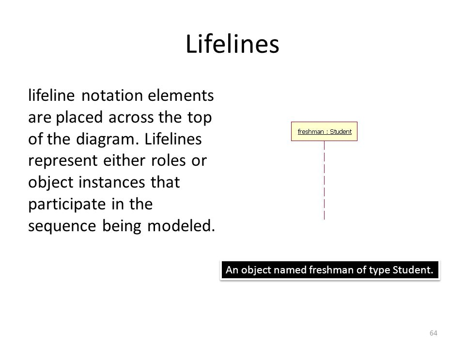 Lifelines lifeline notation elements are placed across the top of the diagram.