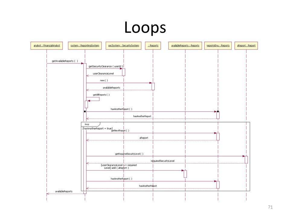 Loops 71