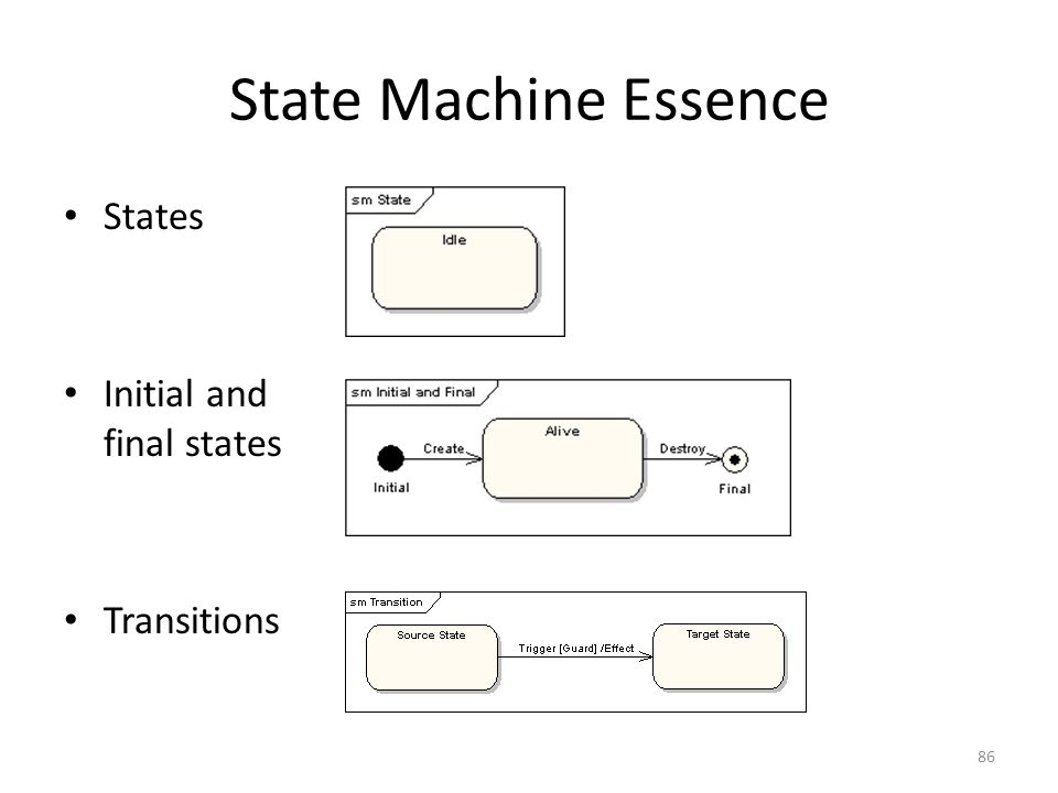 State Machine Essence States Initial and final states Transitions 86