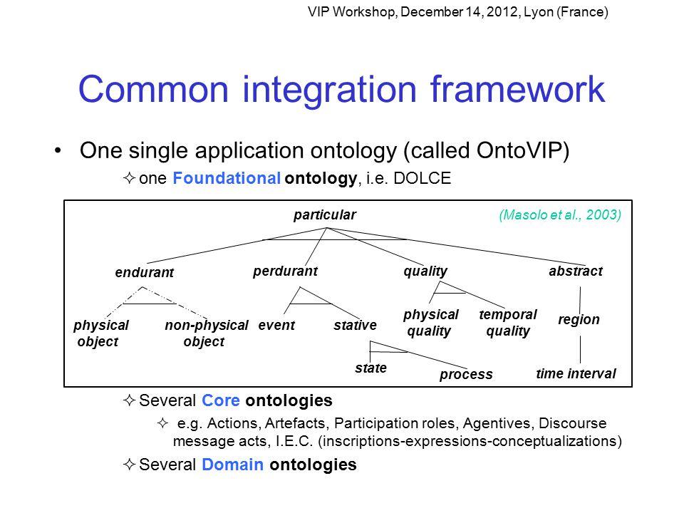 Common integration framework One single application ontology (called OntoVIP)  one Foundational ontology, i.e.
