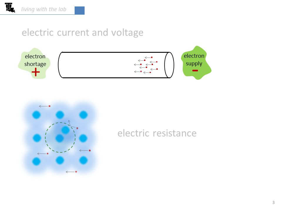 electric current and voltage living with the lab 3 electric resistance electron supply - electron shortage +