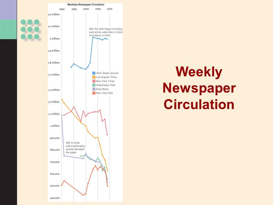 Weekly Newspaper Circulation