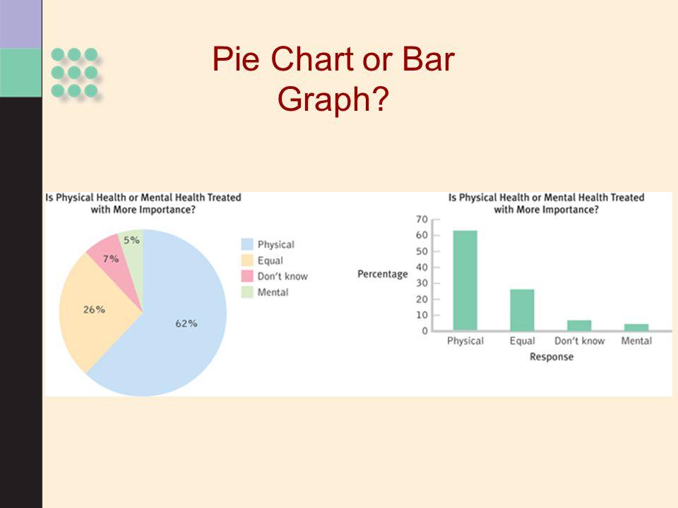 Pie Chart or Bar Graph