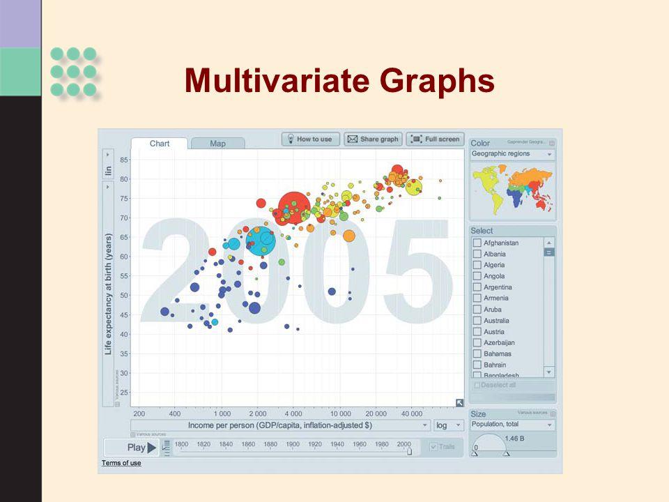 Multivariate Graphs