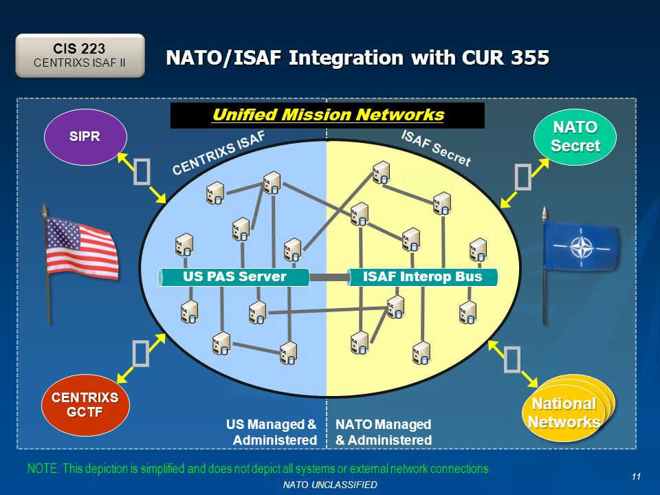 11 SIPR CENTRIXSGCTF ISAF Secret CENTRIXS ISAF NATOSecret US Managed & Administered NATO Managed & Administered     NationalNetworksNationalNetworks ISAF Interop Bus US PAS Server NATO/ISAF Integration with CUR 355 Unified Mission Networks CIS 223 CENTRIXS ISAF II NOTE: This depiction is simplified and does not depict all systems or external network connections.