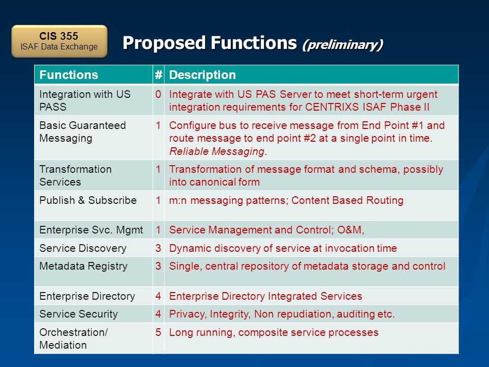 Proposed Functions (preliminary) CIS 355 ISAF Data Exchange Functions#Description Integration with US PASS 0Integrate with US PAS Server to meet short-term urgent integration requirements for CENTRIXS ISAF Phase II Basic Guaranteed Messaging 1Configure bus to receive message from End Point #1 and route message to end point #2 at a single point in time.