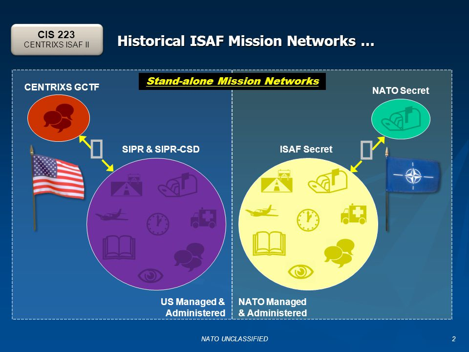 Historical ISAF Mission Networks … NATO UNCLASSIFIED2  ISAF Secret         NATO Managed & Administered CENTRIXS GCTF  US Managed & Administered SIPR & SIPR-CSD          NATO Secret  Stand-alone Mission Networks CIS 223 CENTRIXS ISAF II