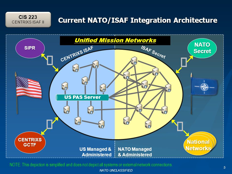 Current NATO/ISAF Integration Architecture 5 SIPR CENTRIXSGCTF ISAF Secret CENTRIXS ISAF NATOSecret US Managed & Administered NATO Managed & Administered     Unified Mission Networks NationalNetworksNationalNetworks US PAS Server NOTE: This depiction is simplified and does not depict all systems or external network connections.