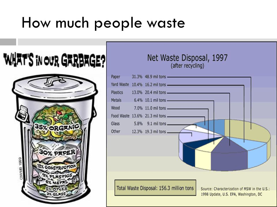 How much people waste