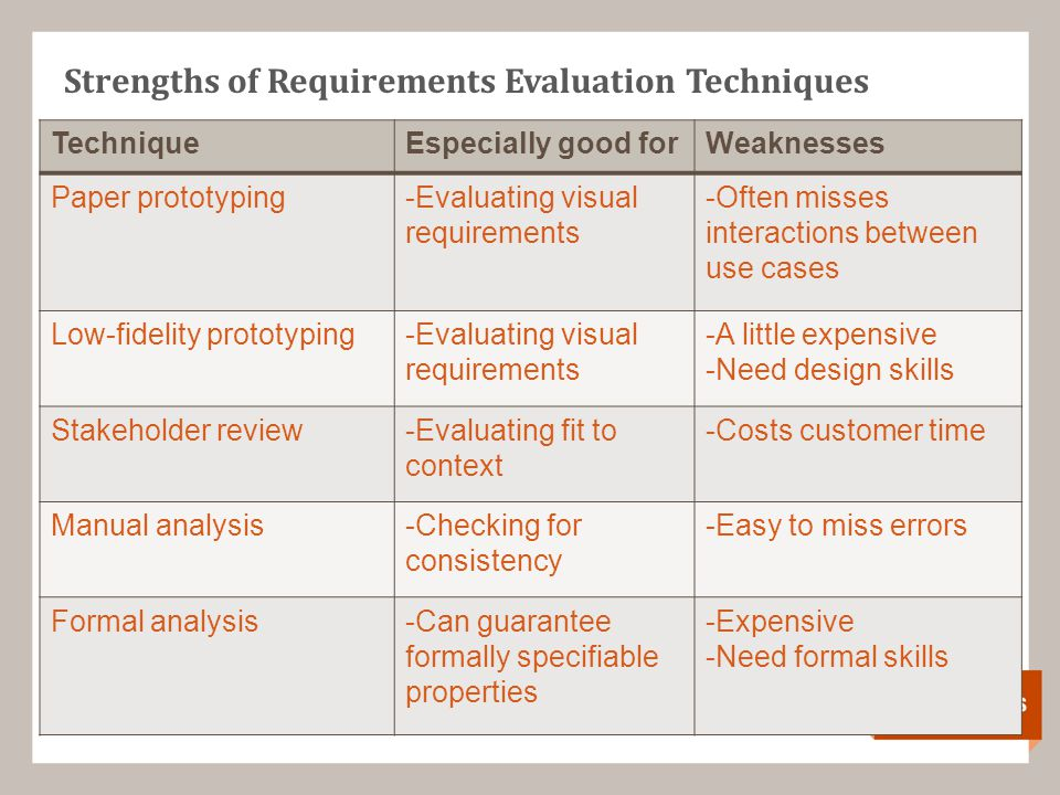 Strengths of Requirements Evaluation Techniques TechniqueEspecially good forWeaknesses Paper prototyping-Evaluating visual requirements -Often misses