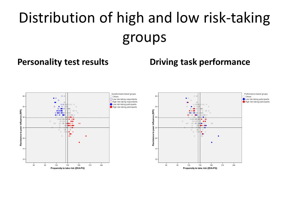 Distribution of high and low risk-taking groups Personality test resultsDriving task performance