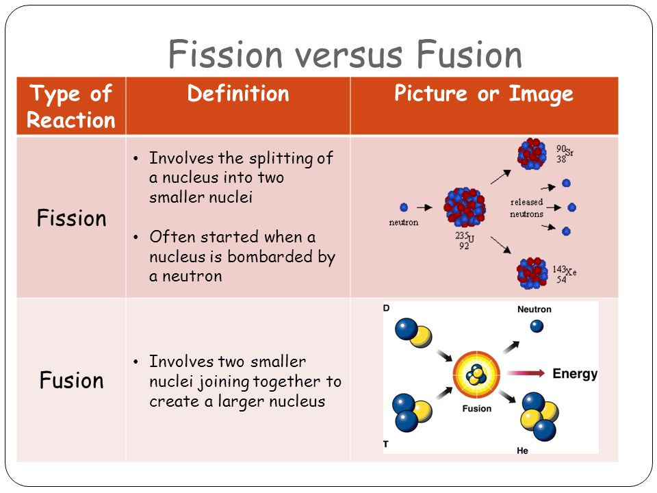 Fission versus Fusion Type of Reaction DefinitionPicture or Image Fission Involves the splitting of a nucleus into two smaller nuclei Often started wh