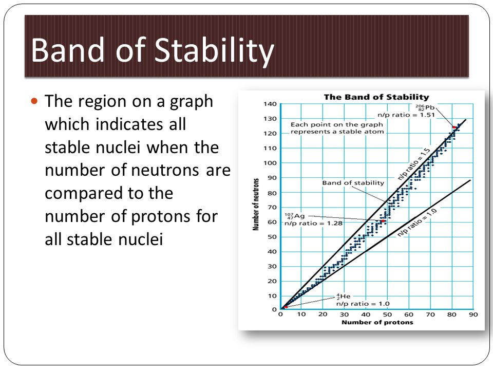 Band of Stability The region on a graph which indicates all stable nuclei when the number of neutrons are compared to the number of protons for all st