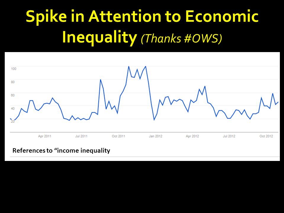 "Spike in Attention to Economic Inequality (Thanks #OWS) References to ""income inequality"