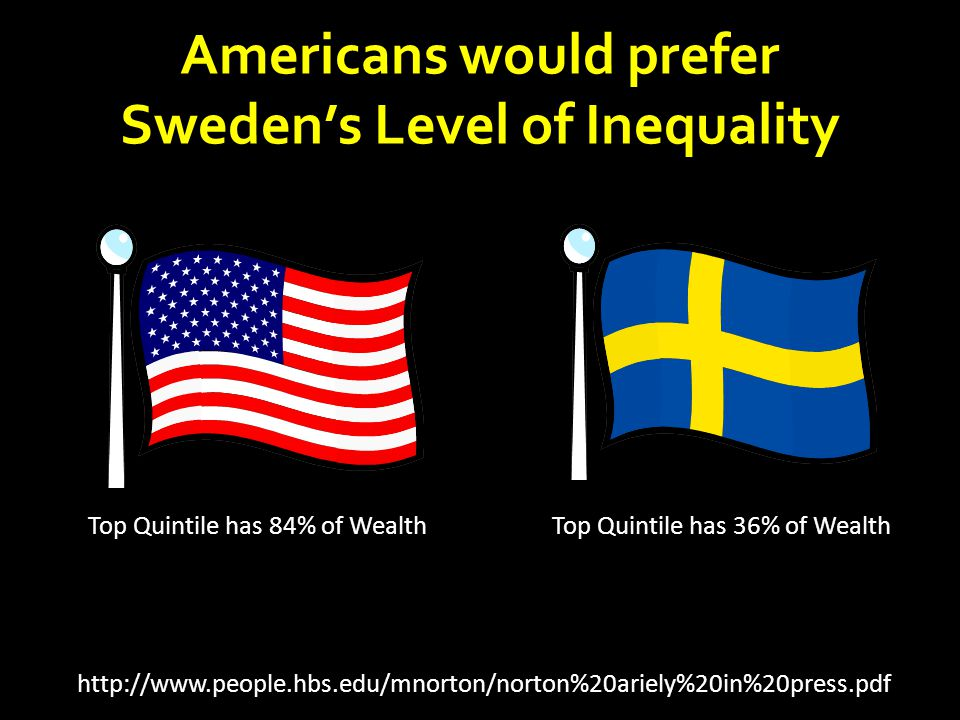 Americans would prefer Sweden's Level of Inequality http://www.people.hbs.edu/mnorton/norton%20ariely%20in%20press.pdf Top Quintile has 84% of WealthT