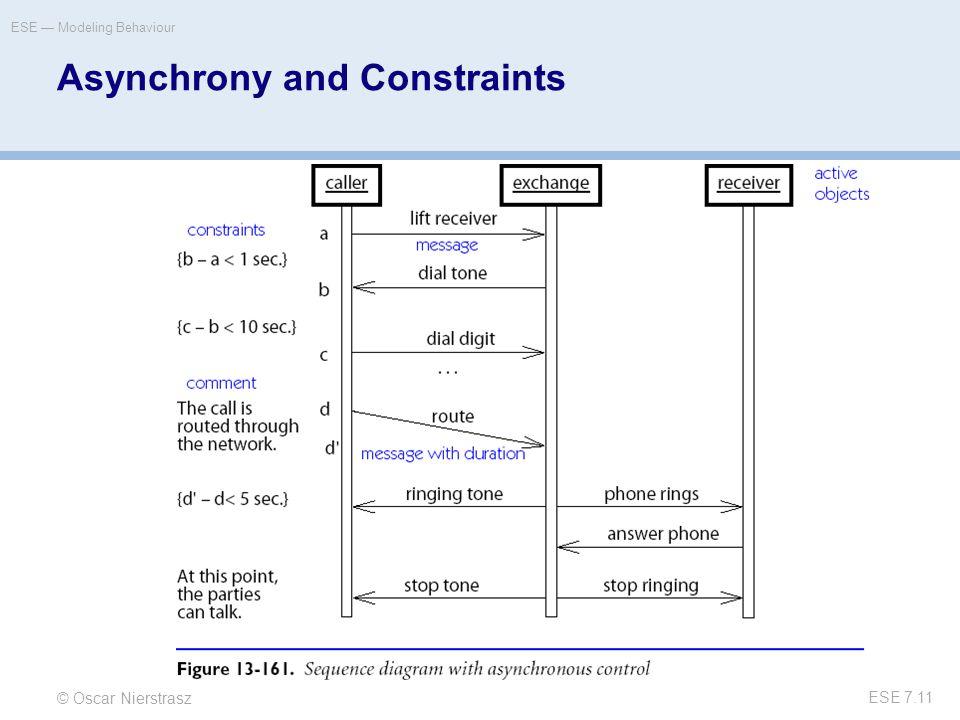 © Oscar Nierstrasz ESE — Modeling Behaviour ESE 7.11 Asynchrony and Constraints
