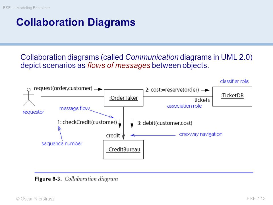 © Oscar Nierstrasz ESE — Modeling Behaviour ESE 7.13 Collaboration Diagrams Collaboration diagrams (called Communication diagrams in UML 2.0) depict scenarios as flows of messages between objects: