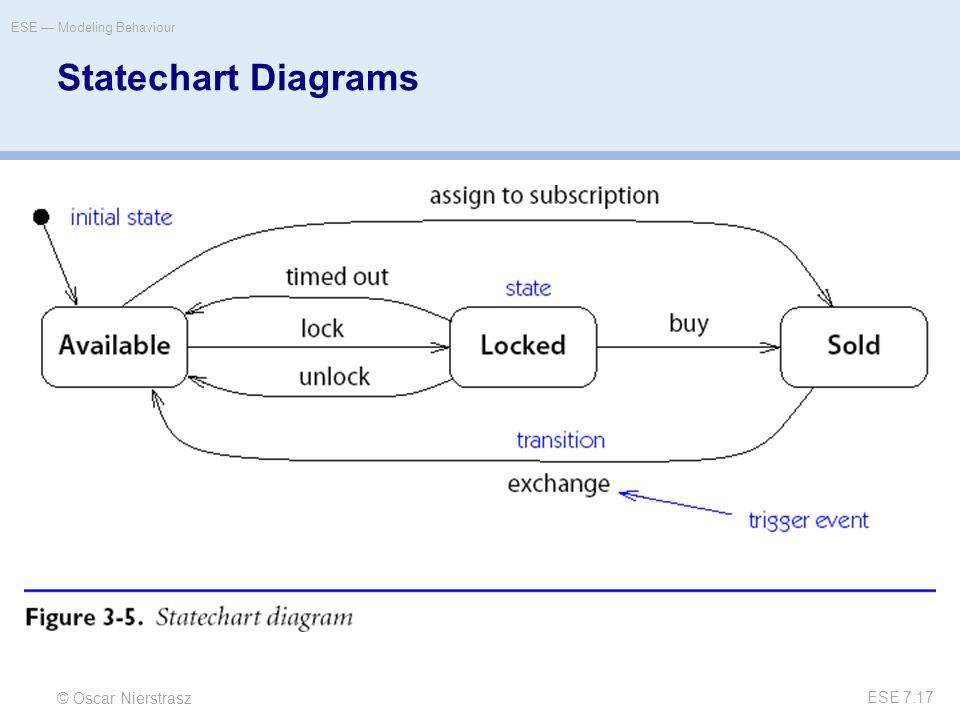 © Oscar Nierstrasz ESE — Modeling Behaviour ESE 7.17 Statechart Diagrams
