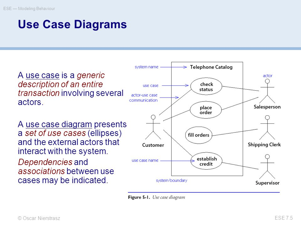 © Oscar Nierstrasz ESE — Modeling Behaviour ESE 7.6 Using Use Case Diagrams  A use case is a snapshot of one aspect of your system.