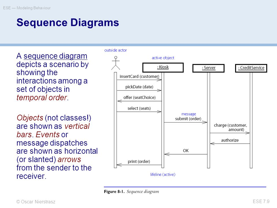 © Oscar Nierstrasz ESE — Modeling Behaviour ESE 7.9 Sequence Diagrams A sequence diagram depicts a scenario by showing the interactions among a set of objects in temporal order.