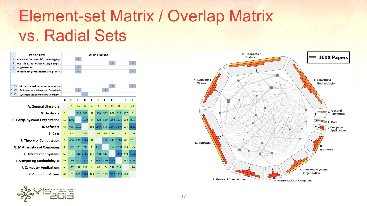 Element-set Matrix / Overlap Matrix vs. Radial Sets 17