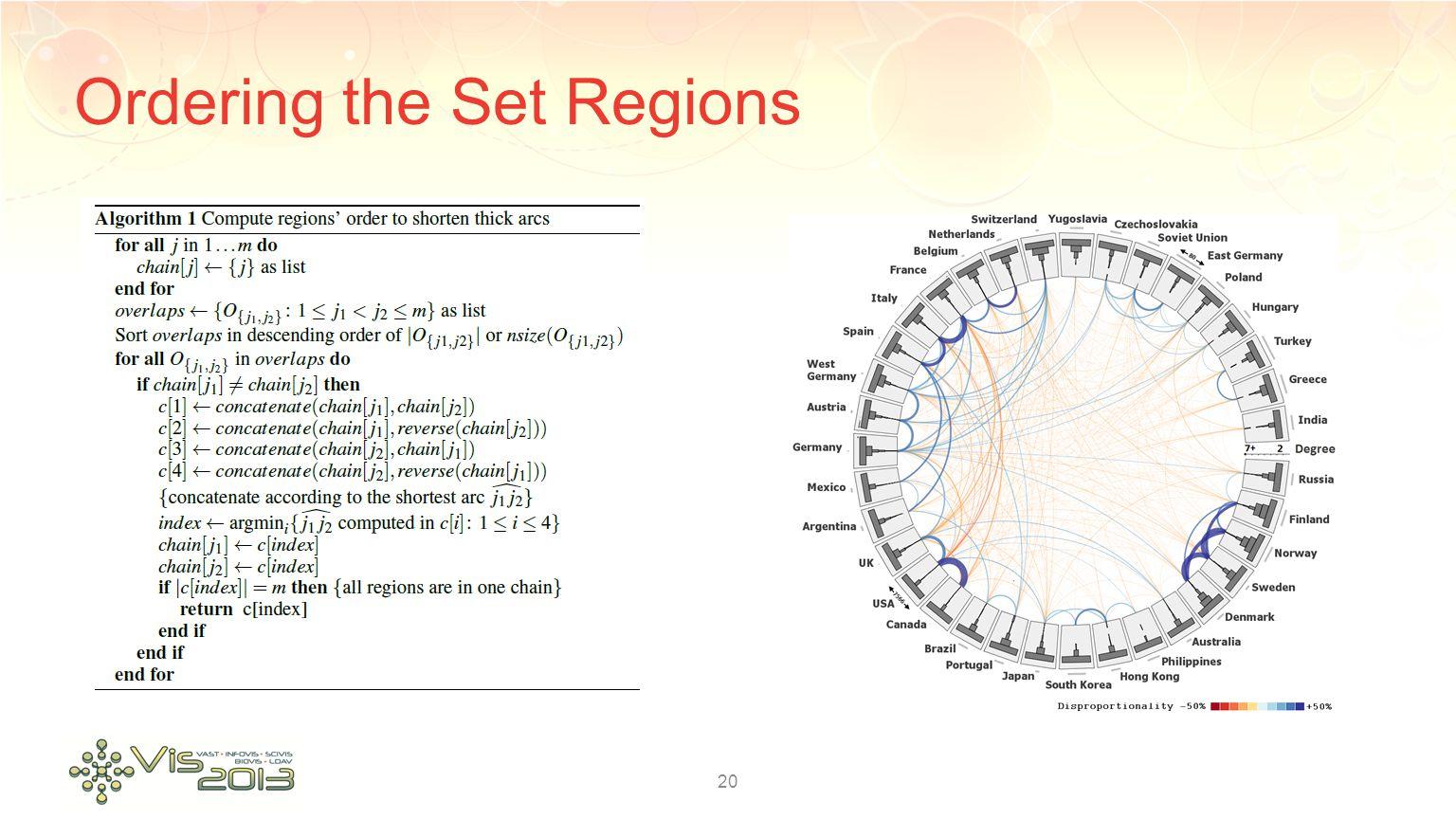 Ordering the Set Regions 20
