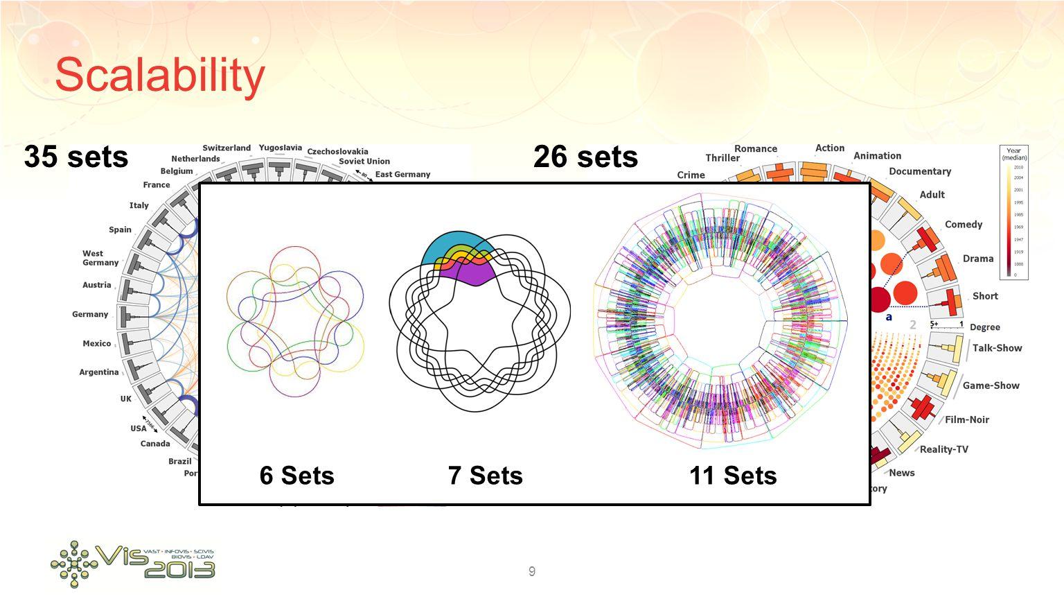 Scalability 9 35 sets26 sets 6 Sets7 Sets11 Sets