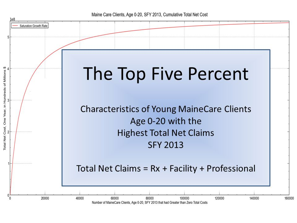 The Top Five Percent Characteristics of Young MaineCare Clients Age 0-20 with the Highest Total Net Claims SFY 2013 Total Net Claims = Rx + Facility + Professional
