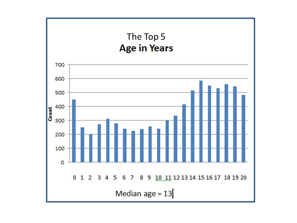 F 49%M 51% GENDER Male and Female almost exactly equal in terms of the number of clients in The Top 5