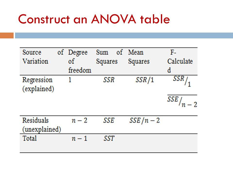 Construct an ANOVA table