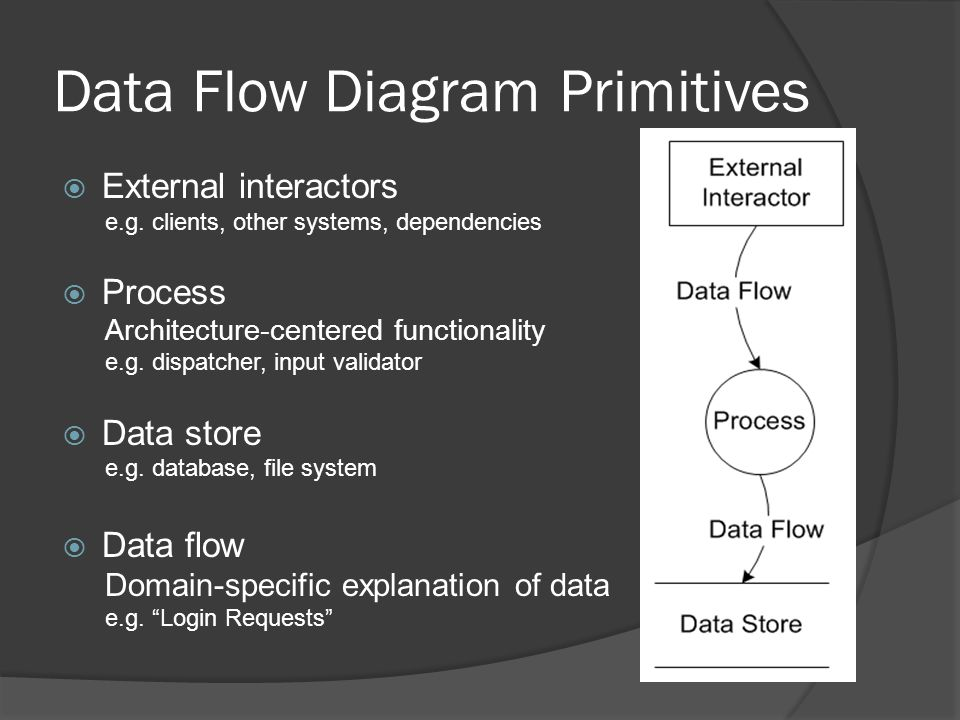 Data Flow Diagram Primitives  External interactors e.g.